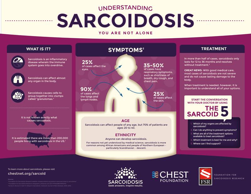 Sarcoidosis-Awareness-Infographic